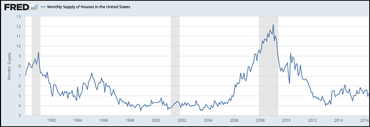 Monthly_supply_of_houses_in_the_United_States.png